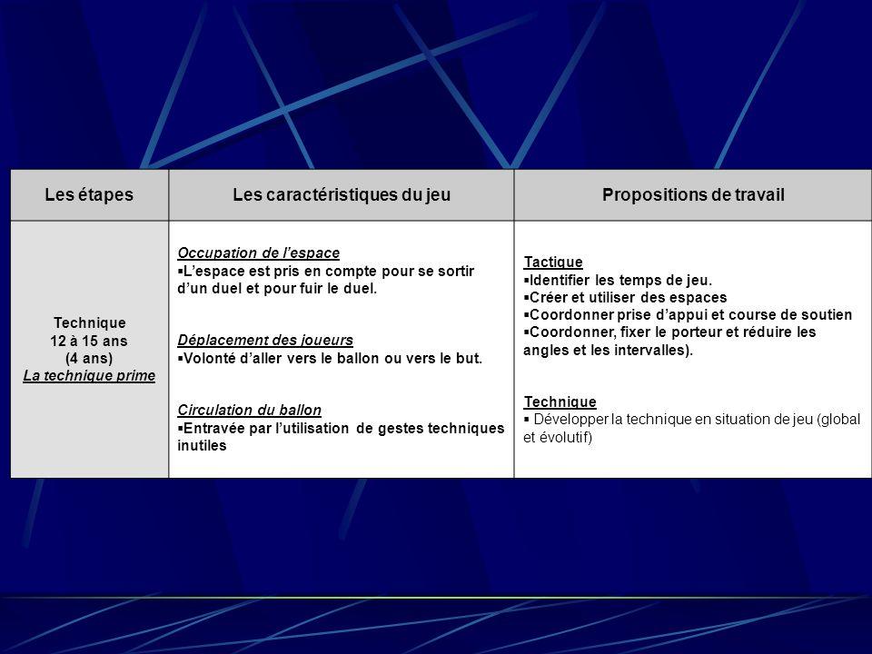 Les caractéristiques du jeu Propositions de travail