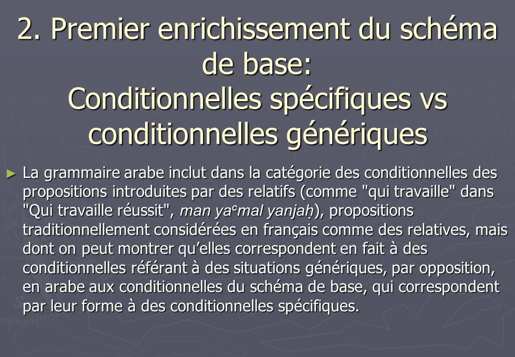 2. Premier enrichissement du schéma de base: Conditionnelles spécifiques vs conditionnelles génériques