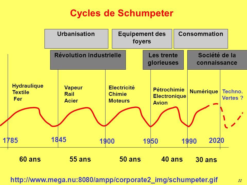 Révolution industrielle Société de la connaissance