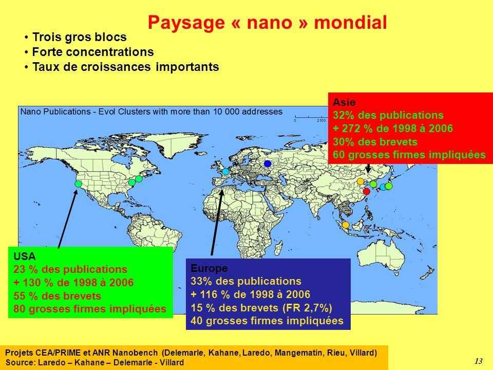 Paysage « nano » mondial