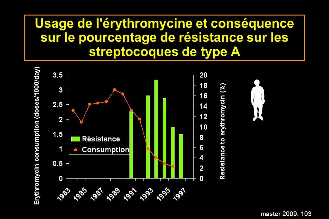 Usage de l érythromycine et conséquence sur le pourcentage de résistance sur les streptocoques de type A