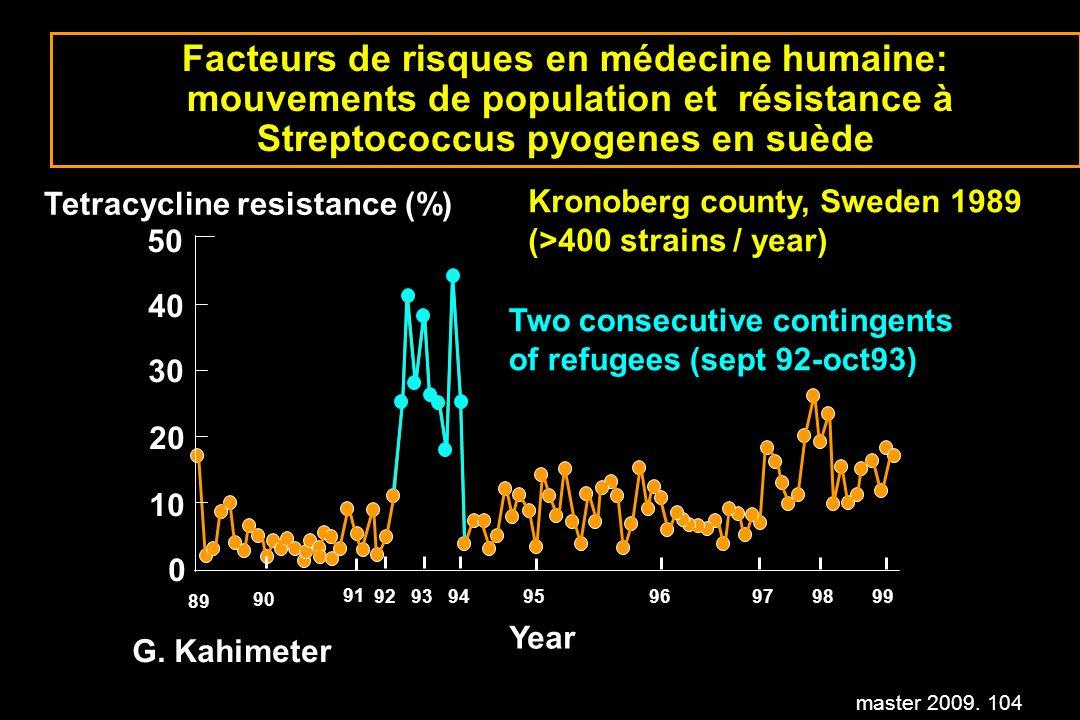 Facteurs de risques en médecine humaine: mouvements de population et résistance à Streptococcus pyogenes en suède