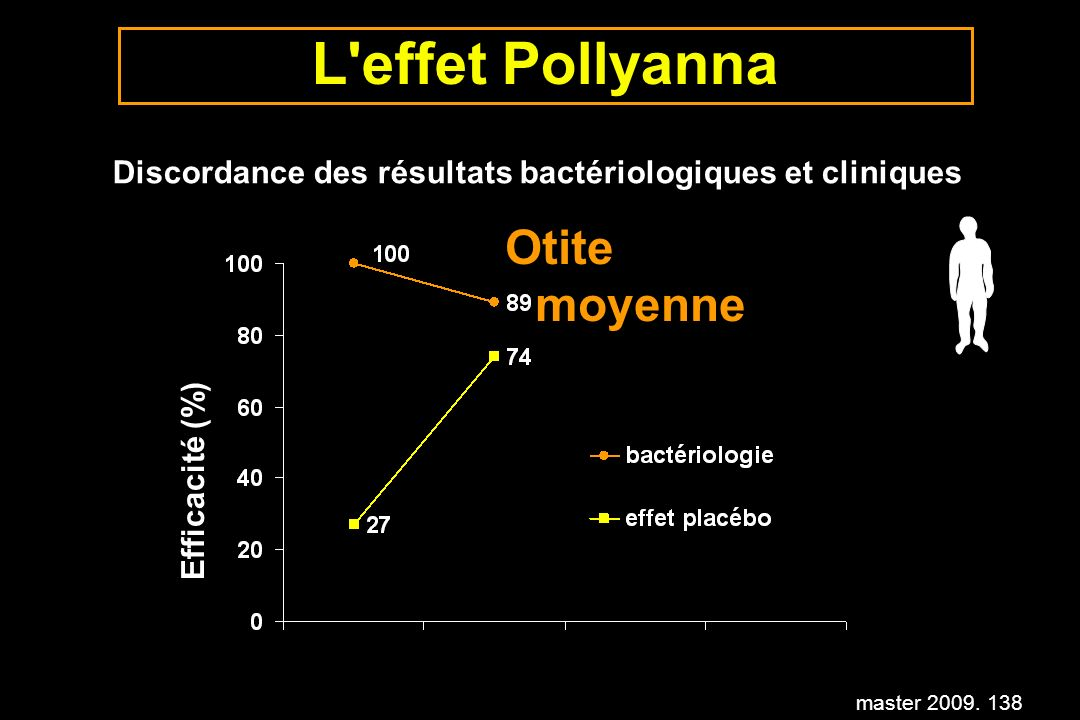 L effet Pollyanna Otite moyenne