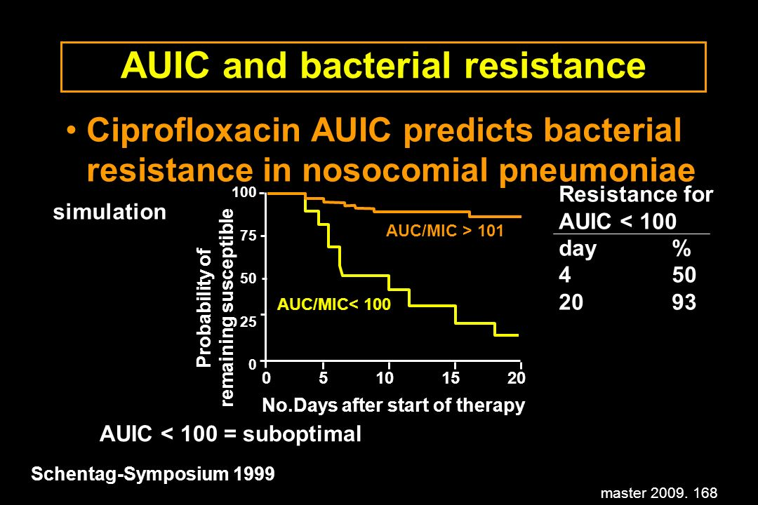 AUIC and bacterial resistance