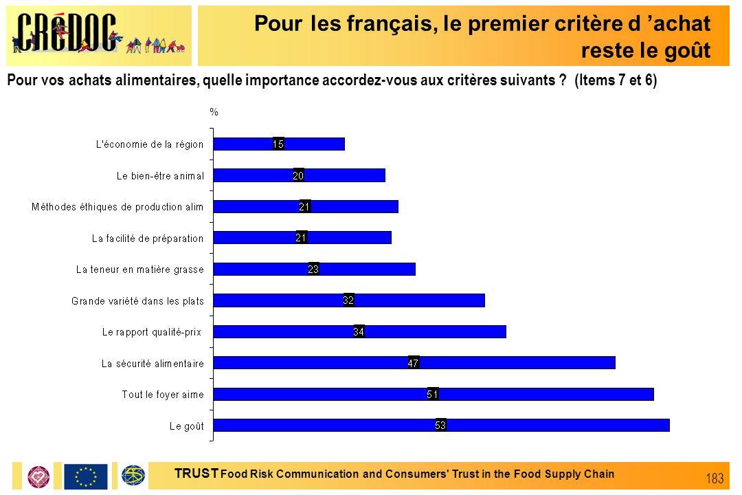 Pour les français, le premier critère d 'achat reste le goût