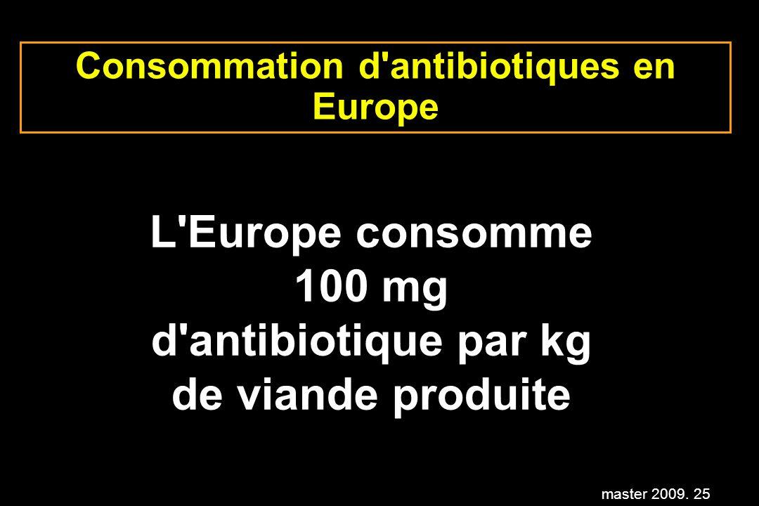 Consommation d antibiotiques en Europe