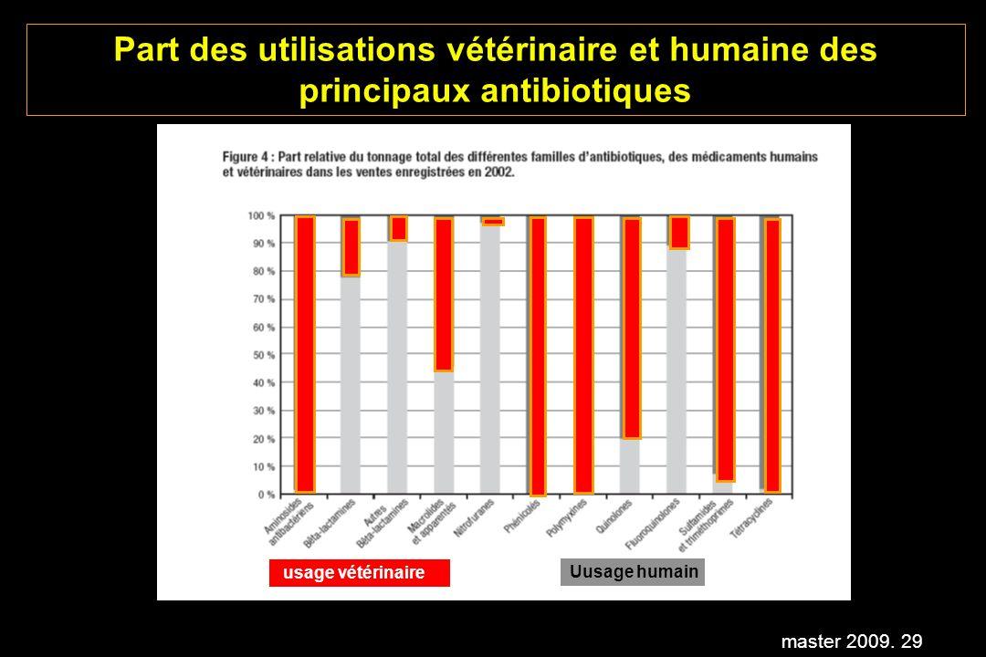 Part des utilisations vétérinaire et humaine des principaux antibiotiques