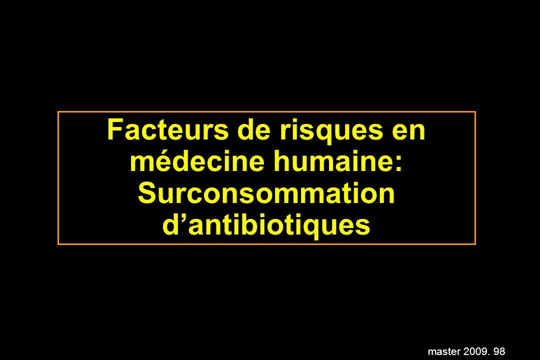 Facteurs de risques en médecine humaine: Surconsommation d'antibiotiques