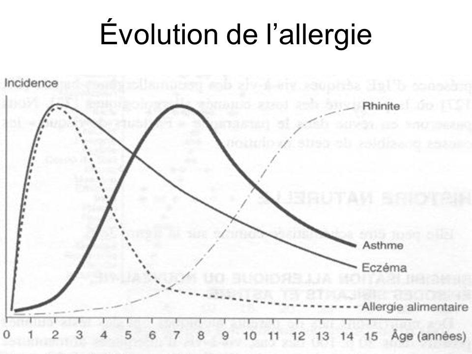 Évolution de l'allergie