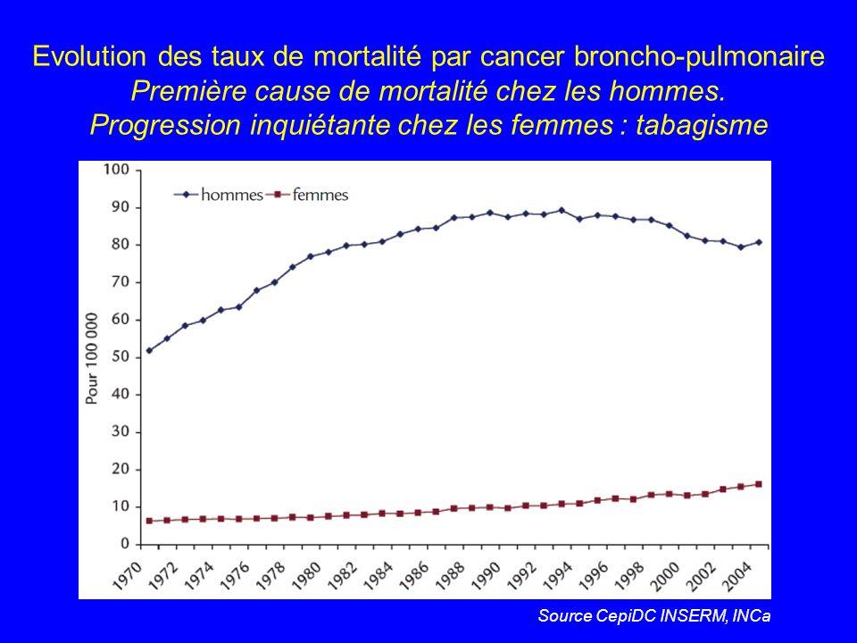Evolution des taux de mortalité par cancer broncho-pulmonaire Première cause de mortalité chez les hommes. Progression inquiétante chez les femmes : tabagisme