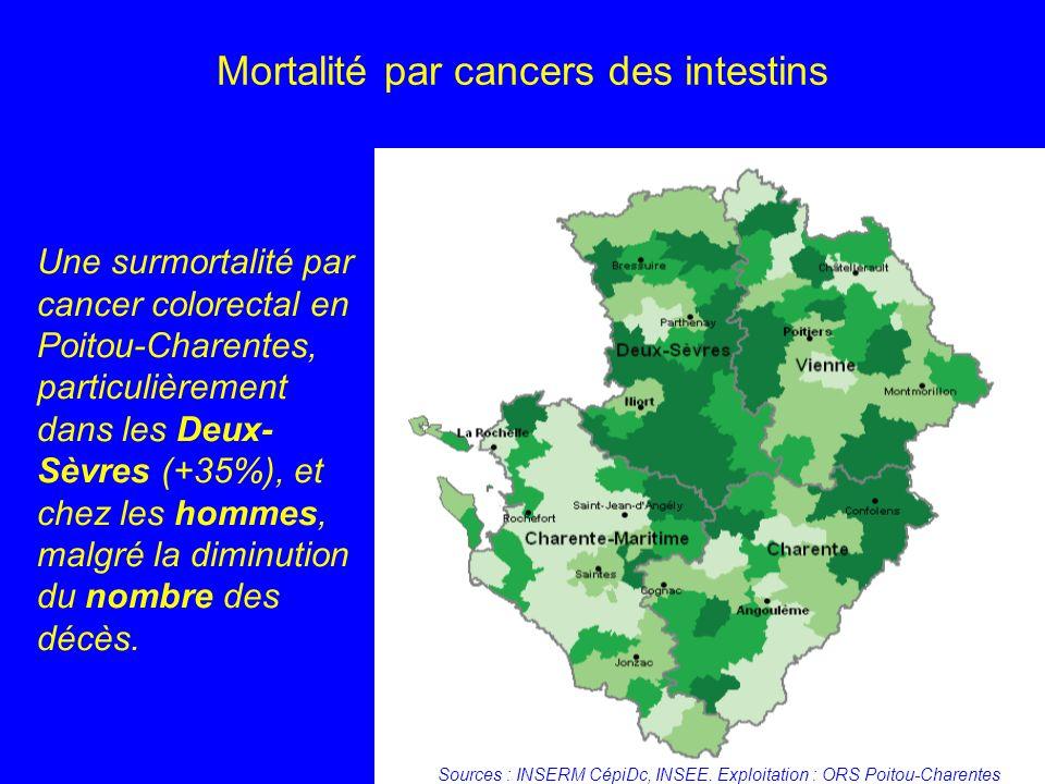Mortalité par cancers des intestins