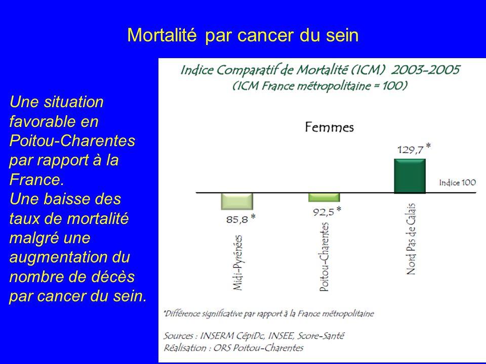 Mortalité par cancer du sein