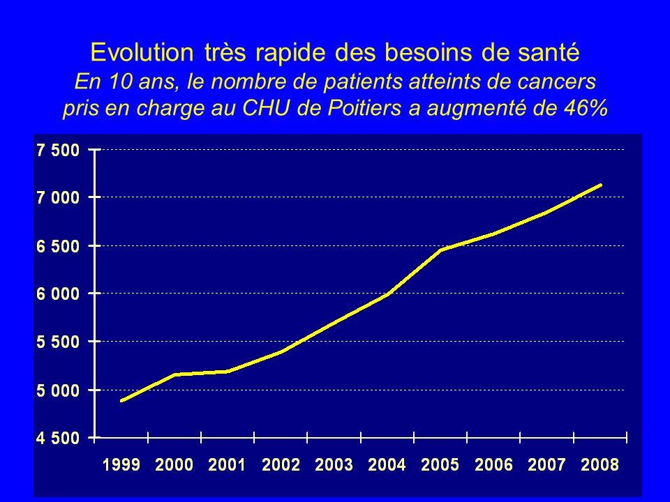 Evolution très rapide des besoins de santé En 10 ans, le nombre de patients atteints de cancers pris en charge au CHU de Poitiers a augmenté de 46%