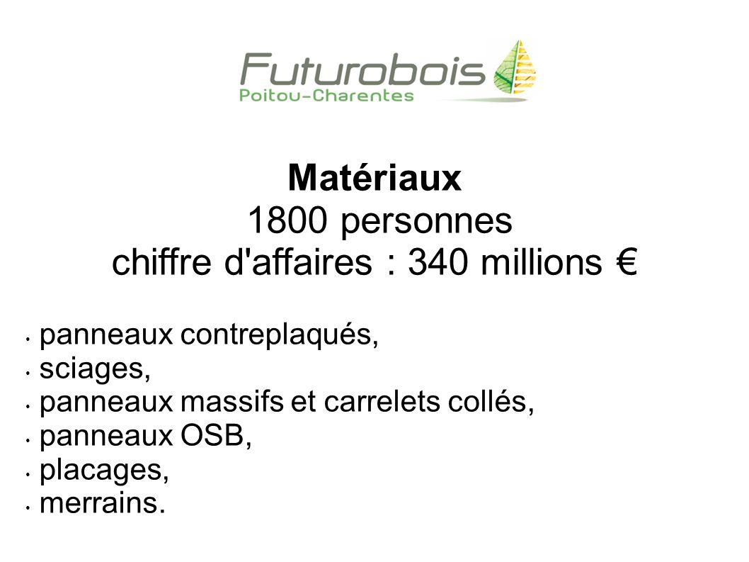 chiffre d affaires : 340 millions €