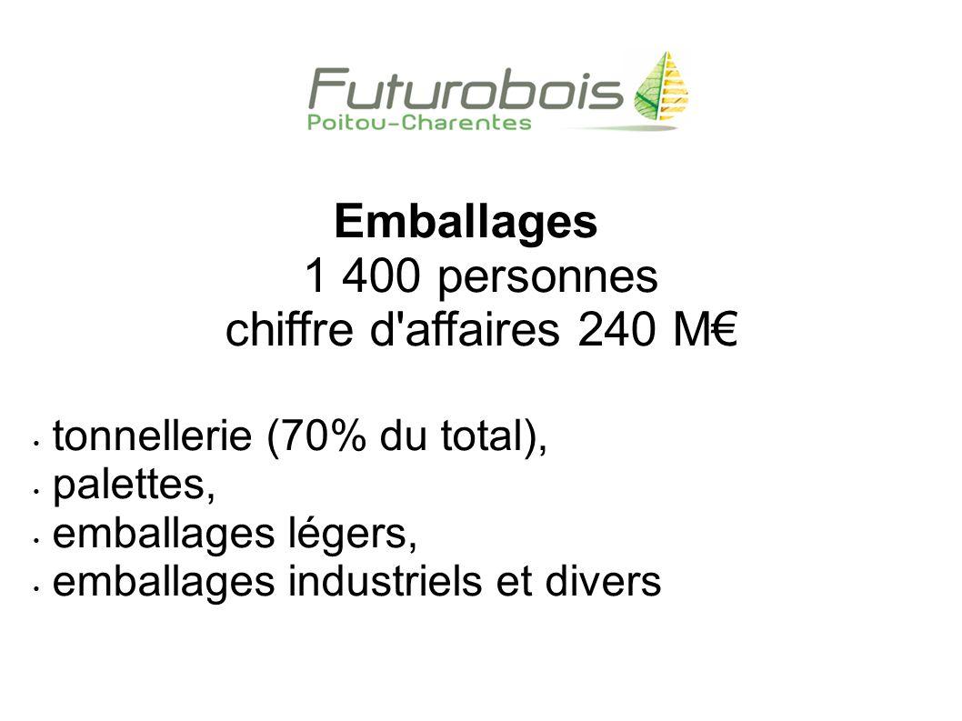 Emballages 1 400 personnes chiffre d affaires 240 M€