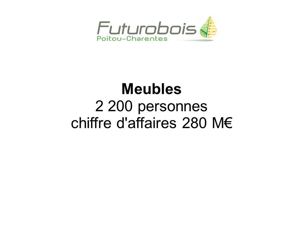 Meubles 2 200 personnes chiffre d affaires 280 M€