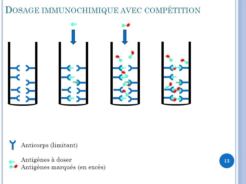 Dosage immunochimique avec compétition