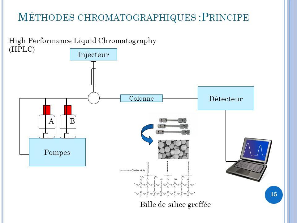 Méthodes chromatographiques :Principe