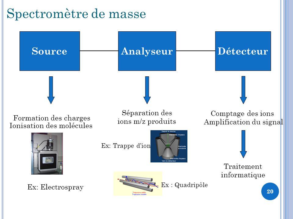 Spectromètre de masse Source Analyseur Détecteur