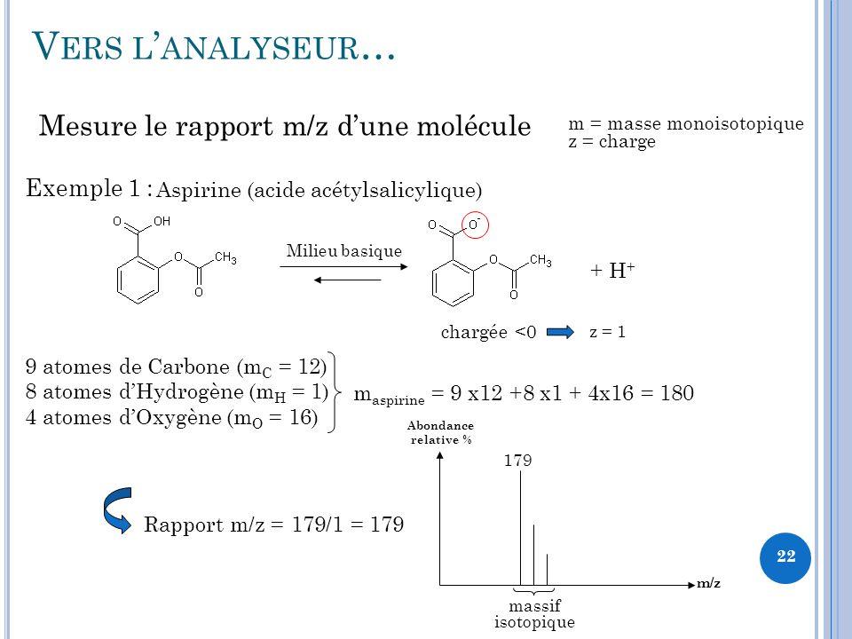 Vers l'analyseur… Mesure le rapport m/z d'une molécule Exemple 1 :