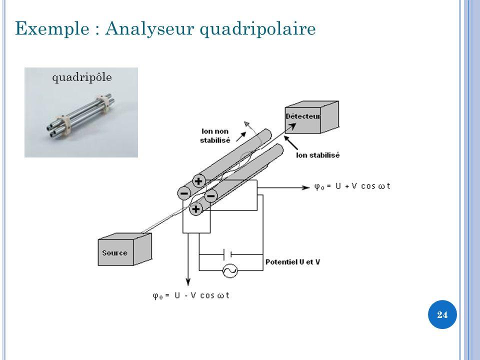 Exemple : Analyseur quadripolaire