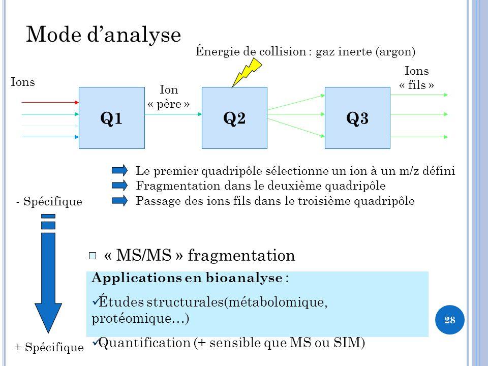 Mode d'analyse Q1 Q2 Q3 « MS » simple « SIM » sélection d'ion