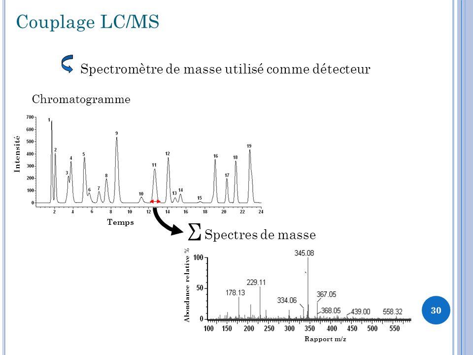 Σ Couplage LC/MS Spectromètre de masse utilisé comme détecteur