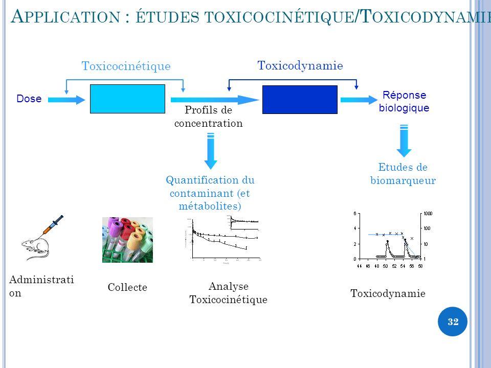 Application : études toxicocinétique/Toxicodynamie