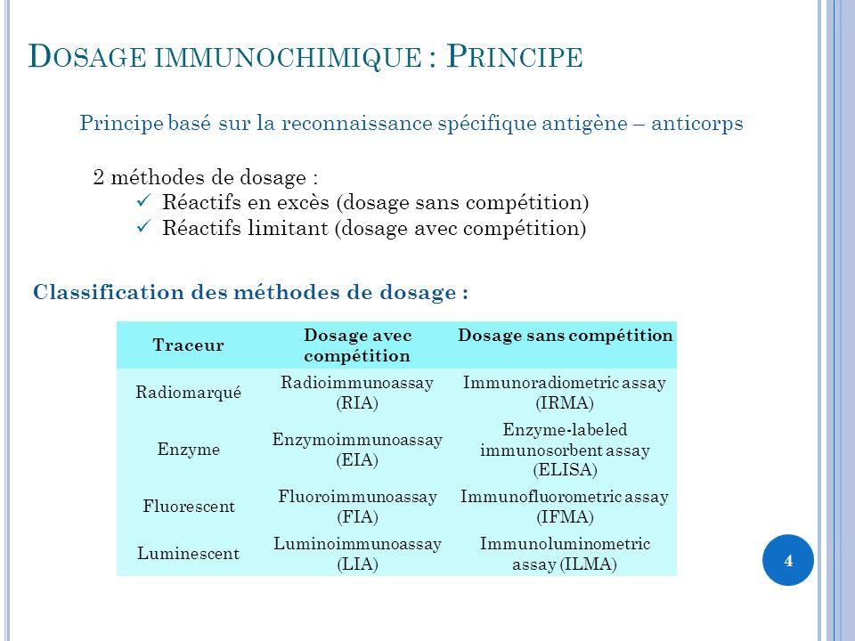 Dosage avec compétition Dosage sans compétition
