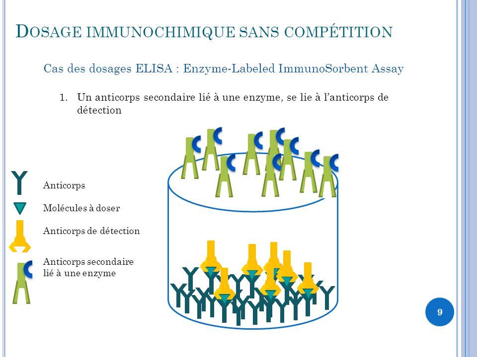 Dosage immunochimique sans compétition