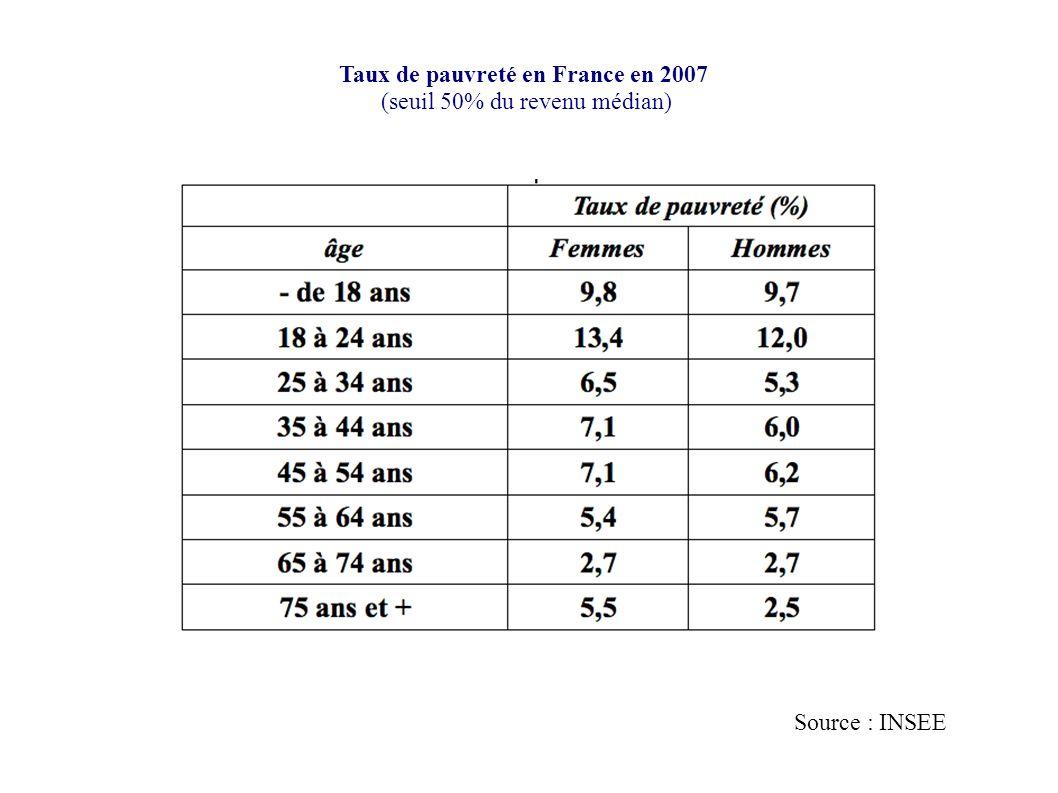 Taux de pauvreté en France en 2007