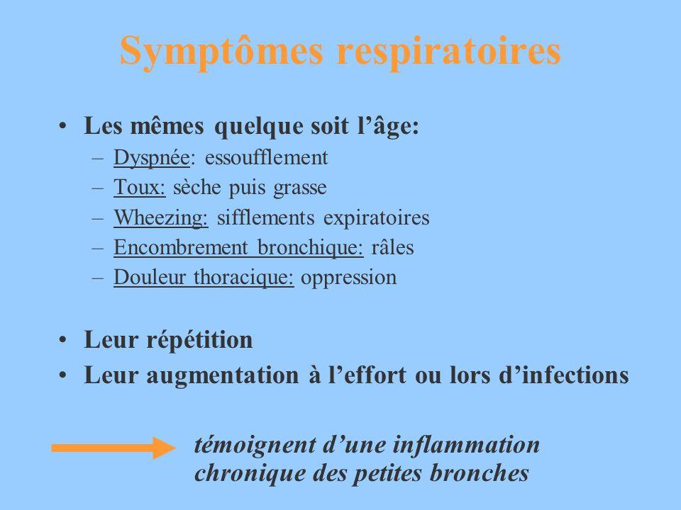Symptômes respiratoires