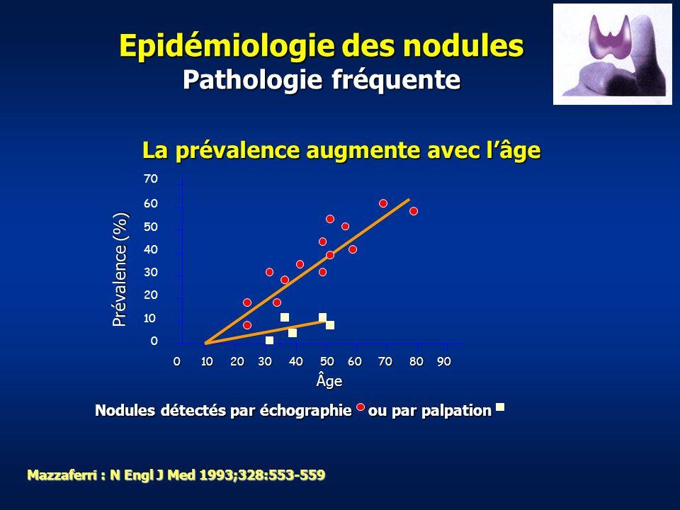 Epidémiologie des nodules Pathologie fréquente