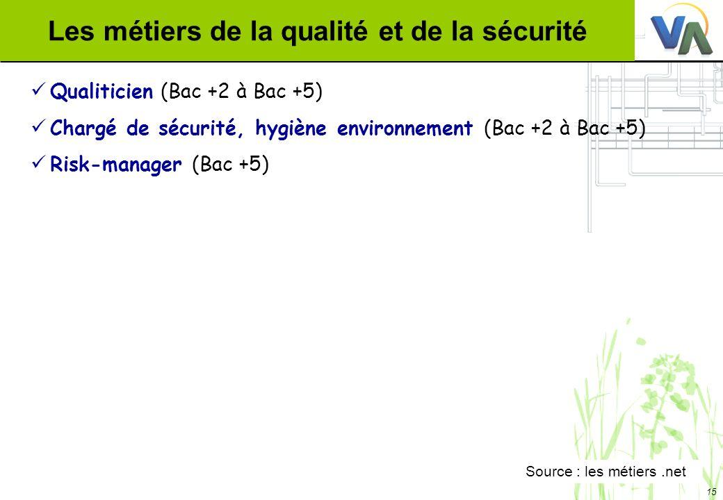 Les métiers de la qualité et de la sécurité