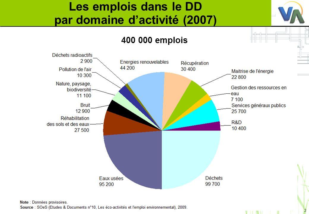 Les emplois dans le DD par domaine d'activité (2007)