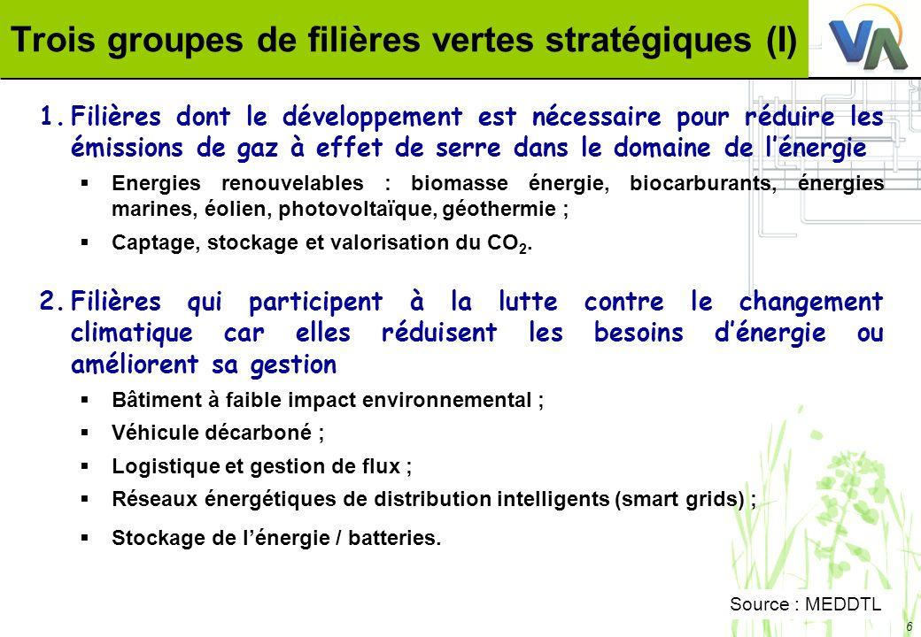 Trois groupes de filières vertes stratégiques (I)