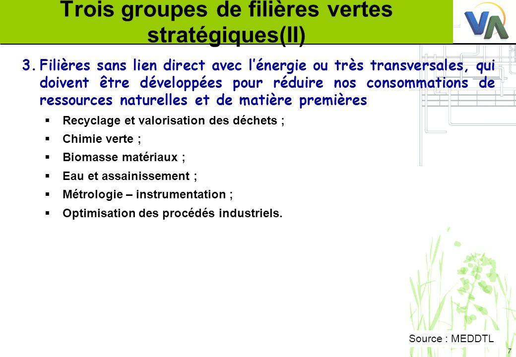 Trois groupes de filières vertes stratégiques(II)
