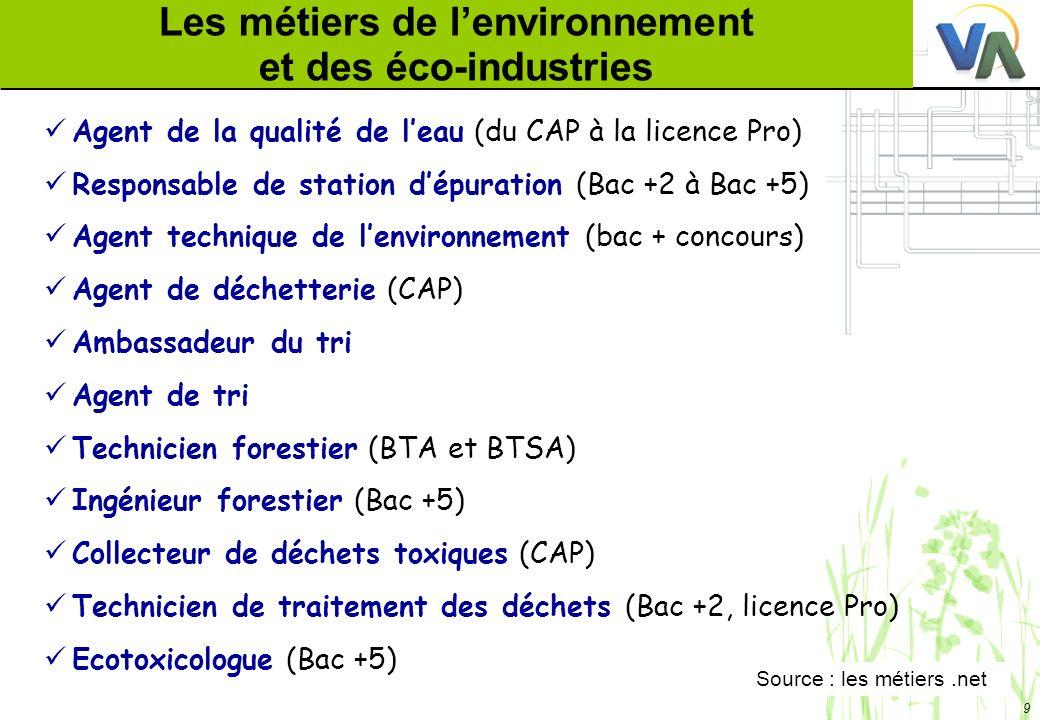 Les métiers de l'environnement et des éco-industries
