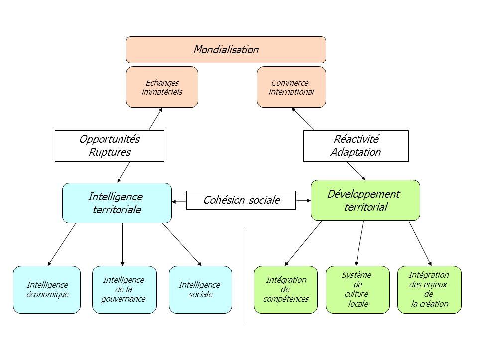 Opportunités Ruptures Réactivité Adaptation