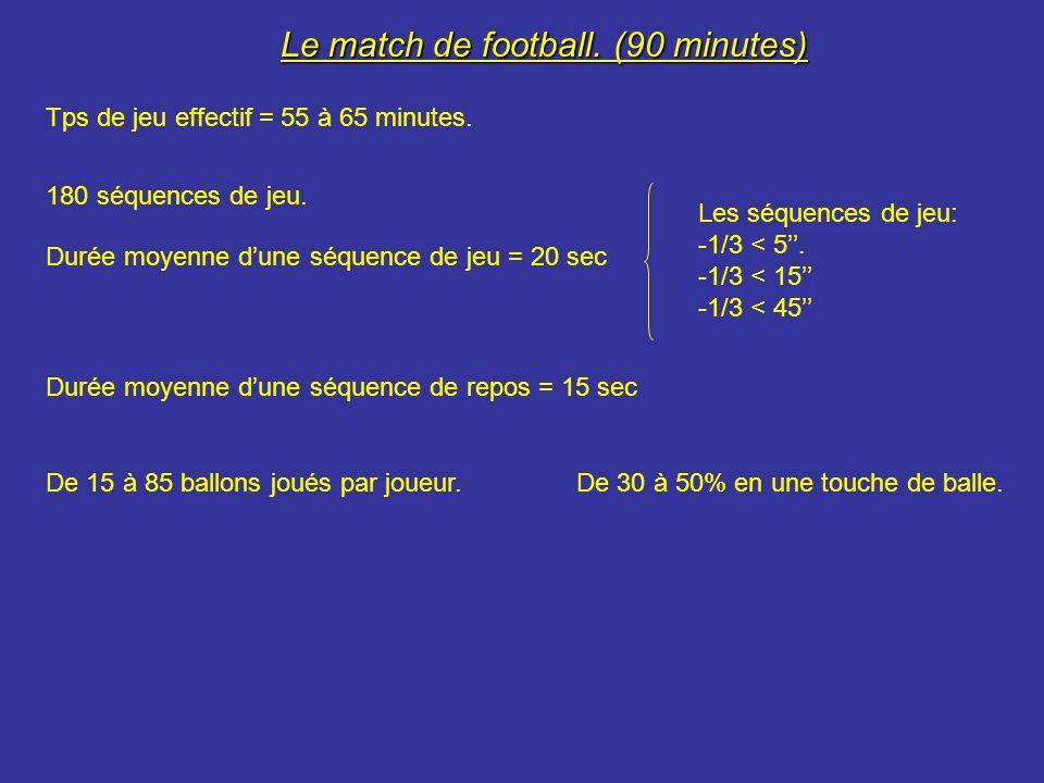 Le match de football. (90 minutes)