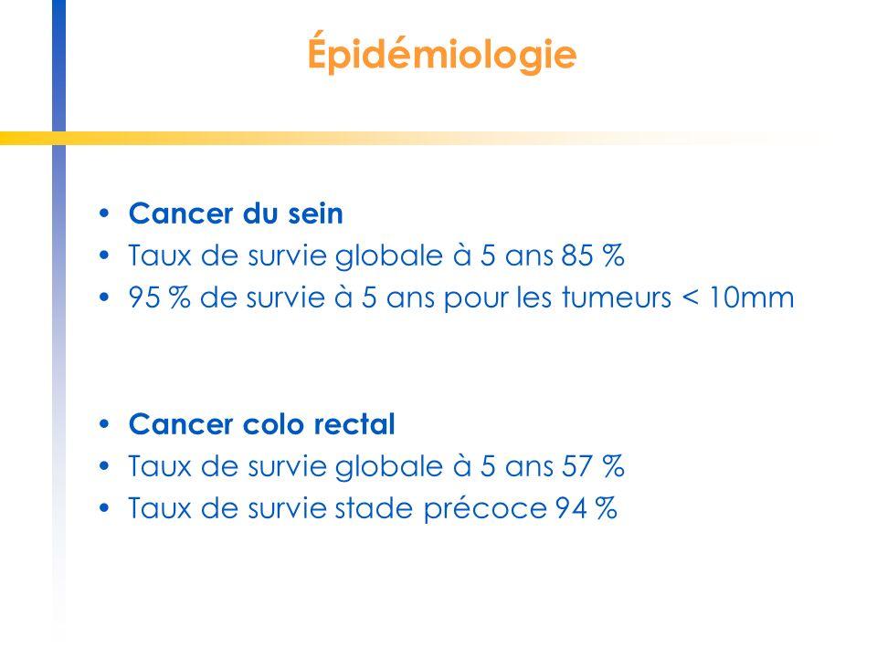 Épidémiologie Cancer du sein Taux de survie globale à 5 ans 85 %