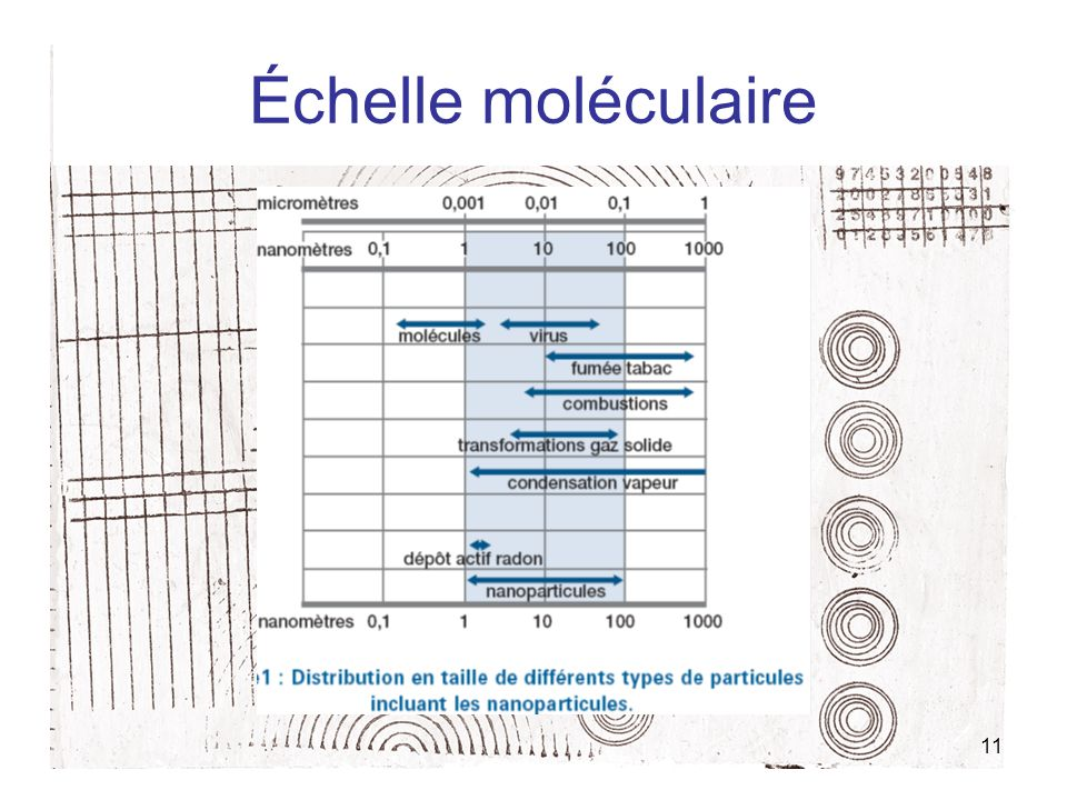 Échelle moléculaire