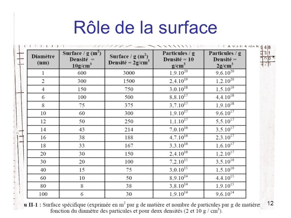 Rôle de la surface