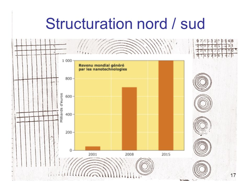 Structuration nord / sud
