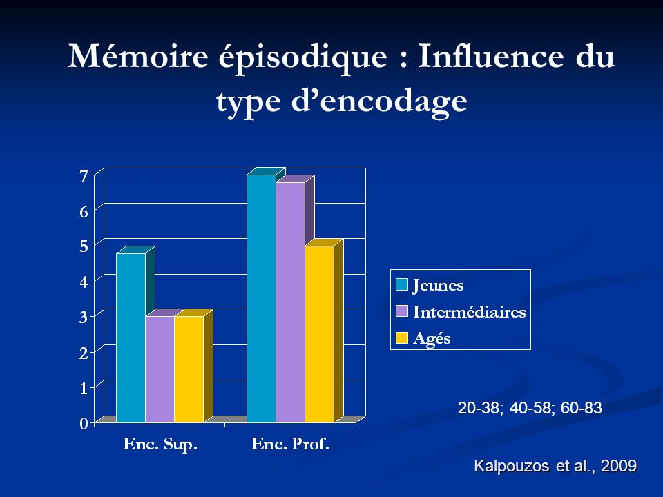 Mémoire épisodique : Influence du type d'encodage