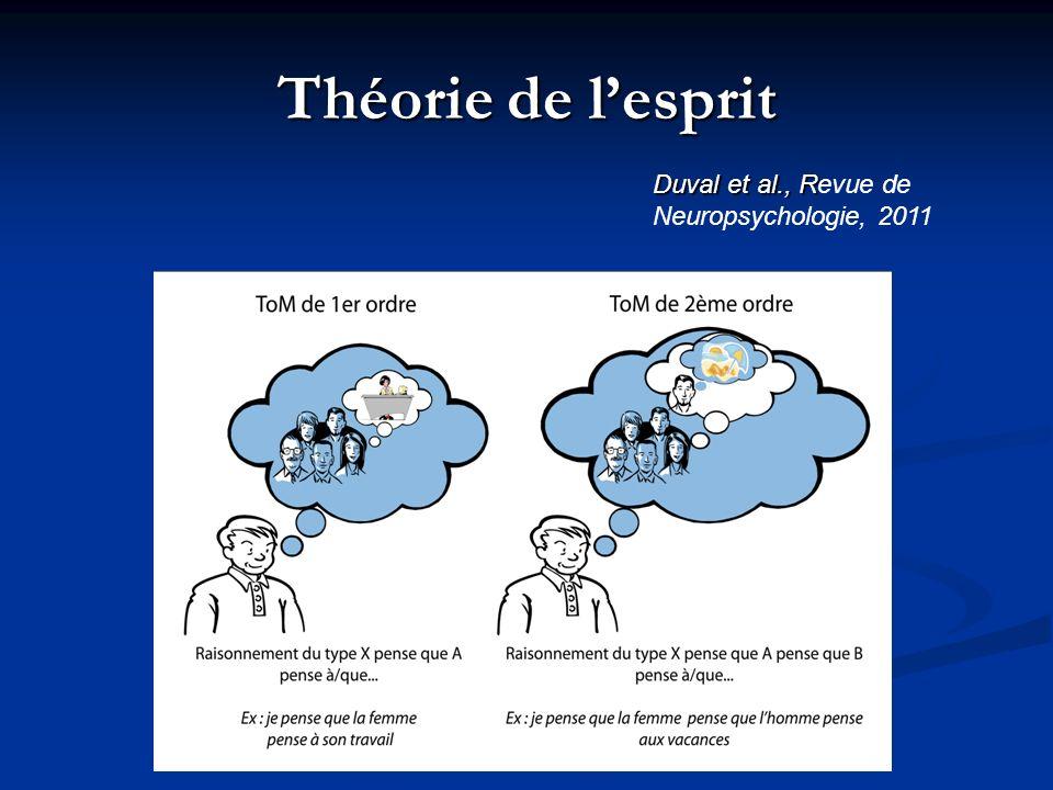 Théorie de l'esprit Duval et al., Revue de Neuropsychologie, 2011