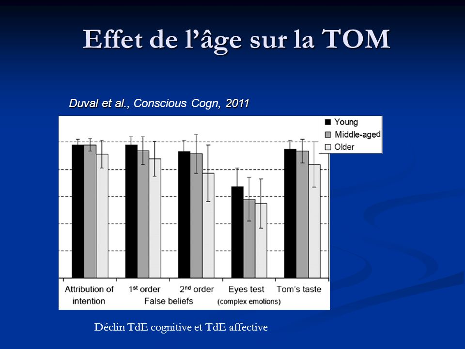 Effet de l'âge sur la TOM