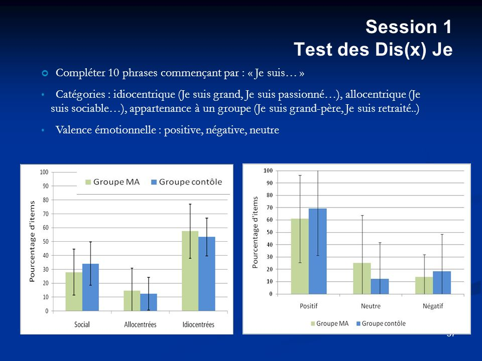 Session 1 Test des Dis(x) Je