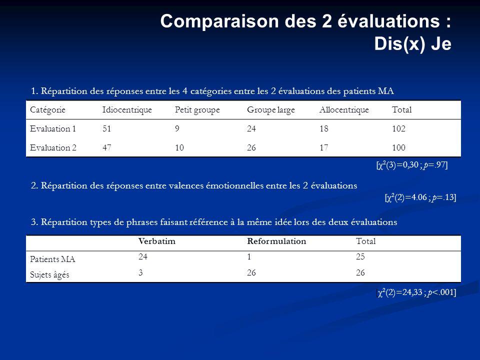 Comparaison des 2 évaluations : Dis(x) Je