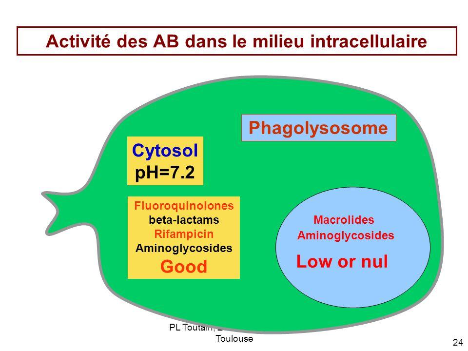 Activité des AB dans le milieu intracellulaire